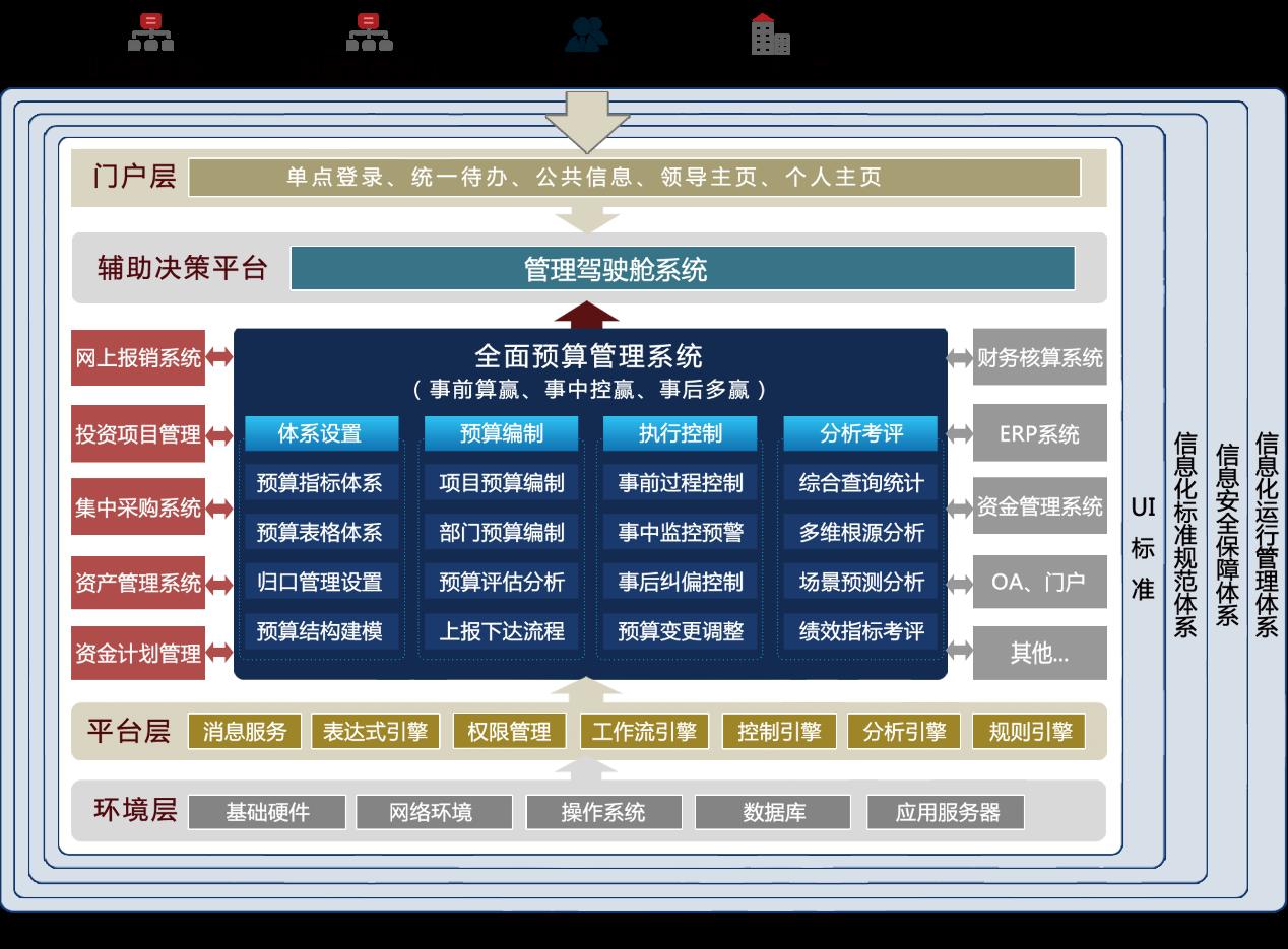 东华厚盾全面预算助力企业绩效提升